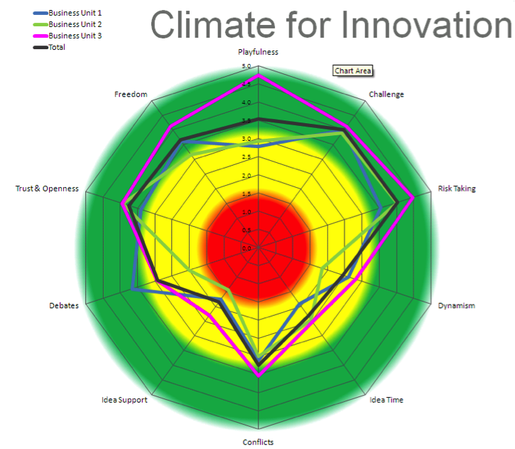 Climate for Innovation
