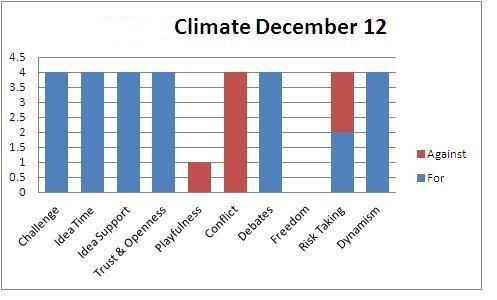 Climate December 12