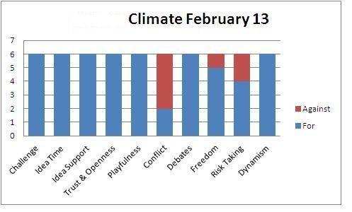 Climate February 13